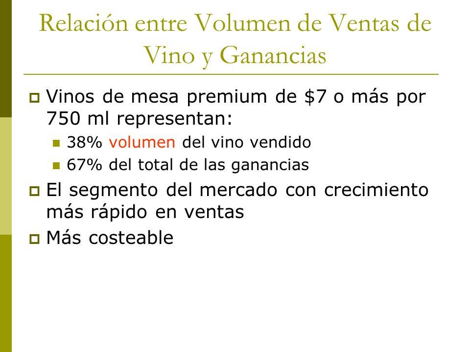 Relación entre Volumen de Ventas de Vino y Ganancias