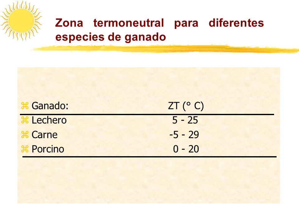 Zona termoneutral para diferentes especies de ganado