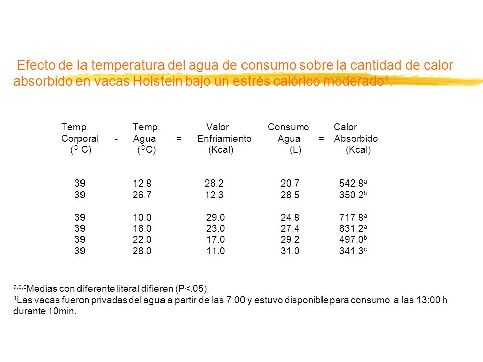 Cuadro 4. Efecto de la temperatura del agua de consumo sobre la cantidad de calor absorbido en
