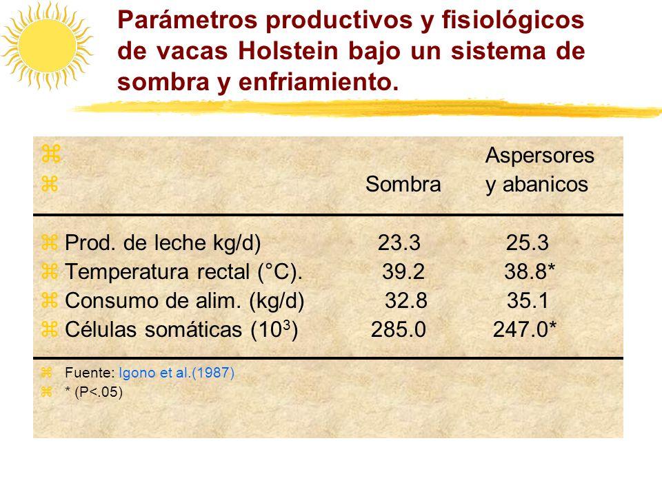 Parámetros productivos y fisiológicos de vacas Holstein bajo un sistema de sombra y enfriamiento.