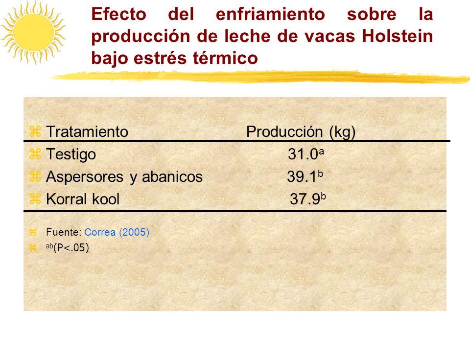 Efecto del enfriamiento sobre la producción de leche de vacas Holstein bajo estrés térmico
