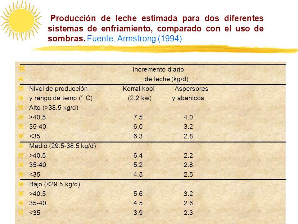 Producción de leche estimada para dos diferentes sistemas de enfriamiento, comparado con el uso de sombras. Fuente: Armstrong (1994)