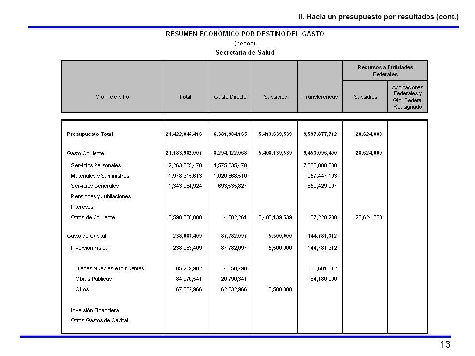 II. Hacia un presupuesto por resultados (cont.)