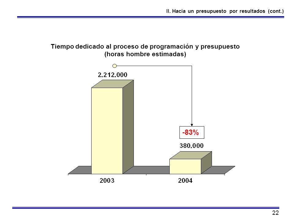 -83% Tiempo dedicado al proceso de programación y presupuesto