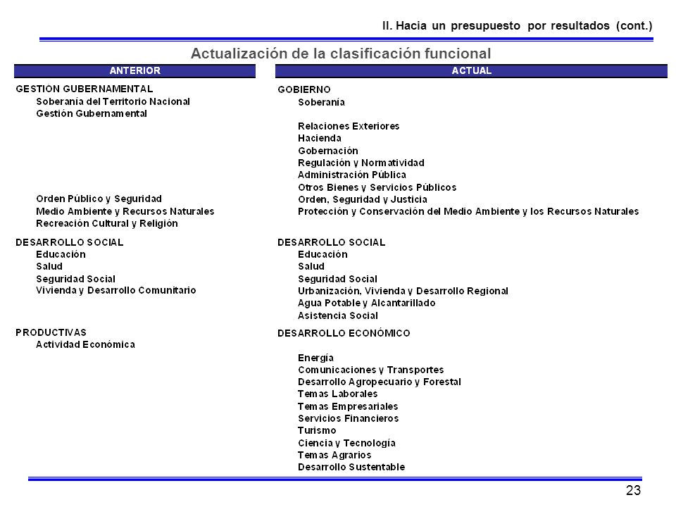 Actualización de la clasificación funcional