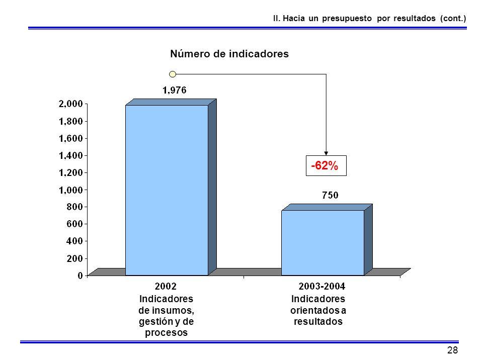 -62% Número de indicadores