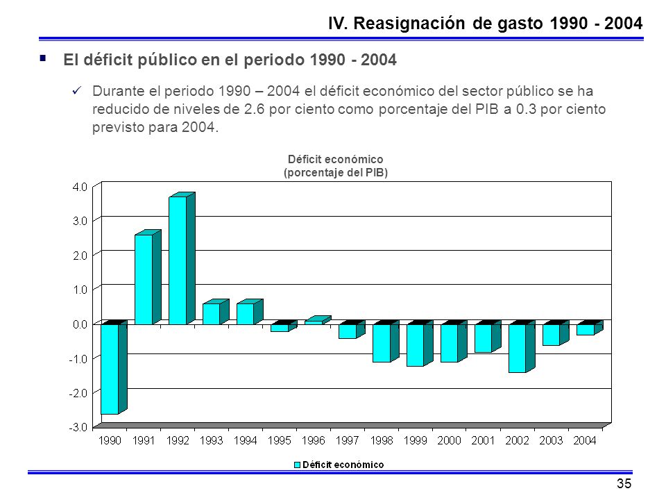 Déficit económico (porcentaje del PIB)