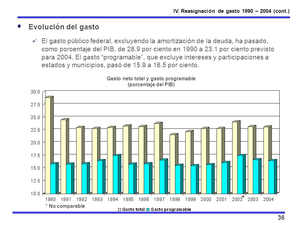 Gasto neto total y gasto programable (porcentaje del PIB)
