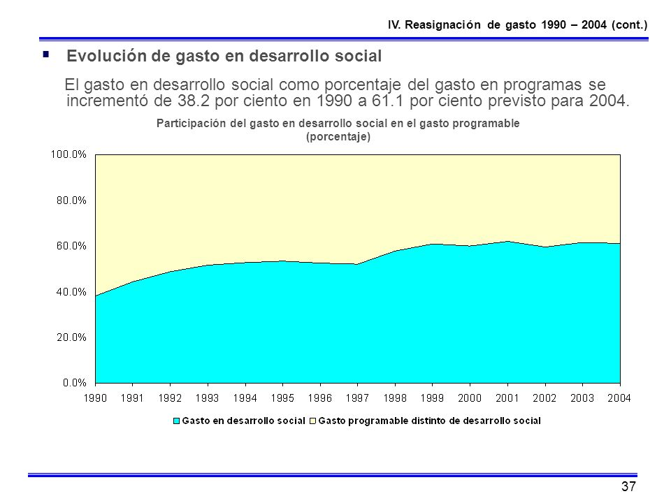 Evolución de gasto en desarrollo social