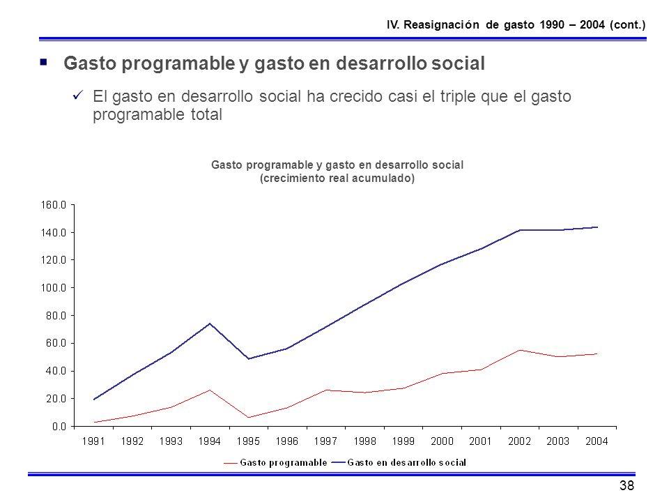 Gasto programable y gasto en desarrollo social