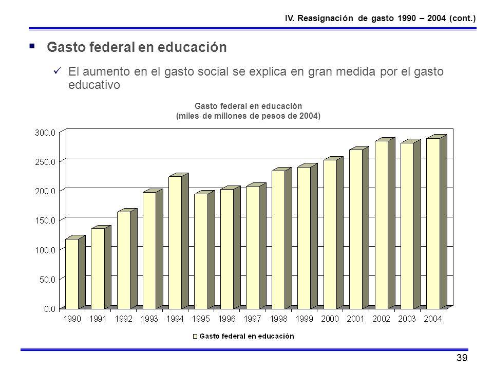 Gasto federal en educación (miles de millones de pesos de 2004)