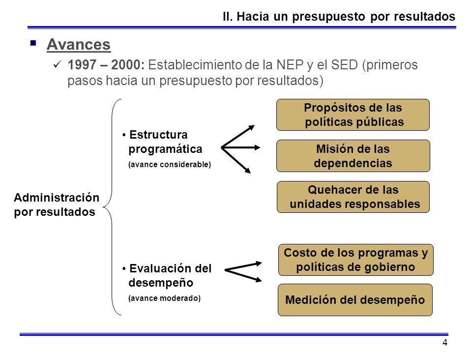 unidades responsables Costo de los programas y Medición del desempeño