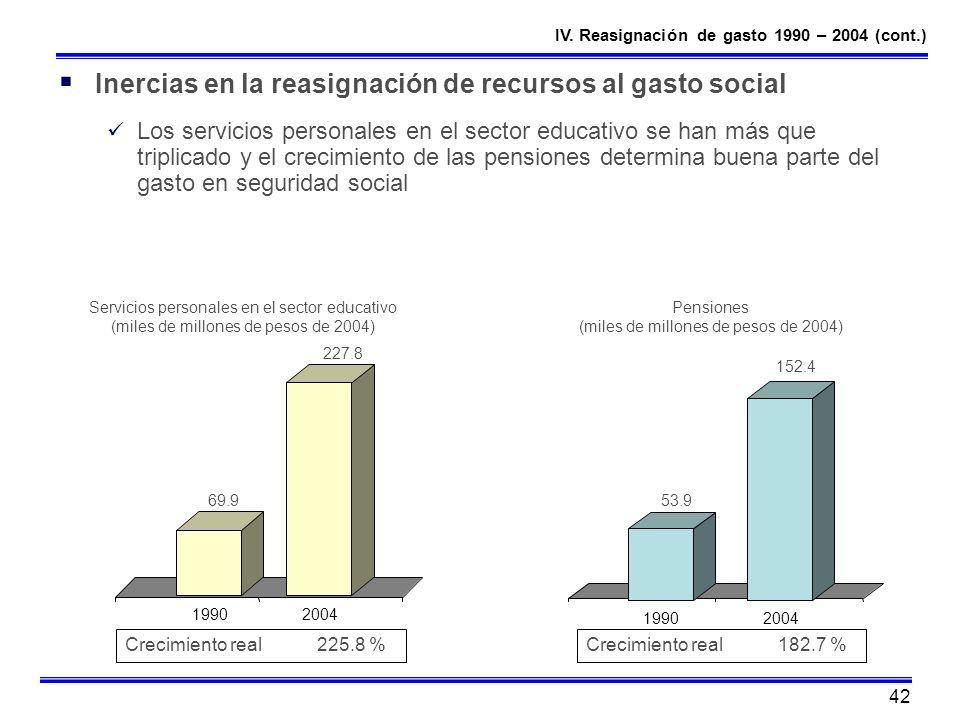 Pensiones (miles de millones de pesos de 2004)