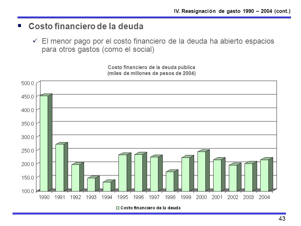 Costo financiero de la deuda