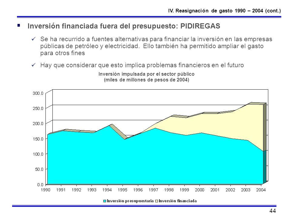 Inversión financiada fuera del presupuesto: PIDIREGAS