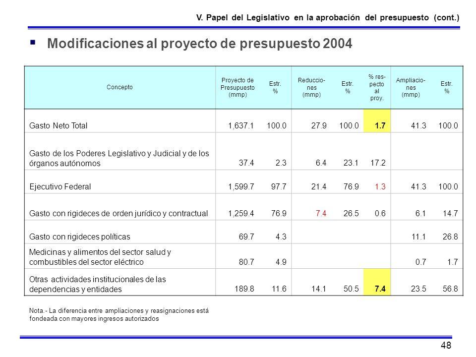 Proyecto de Presupuesto (mmp)