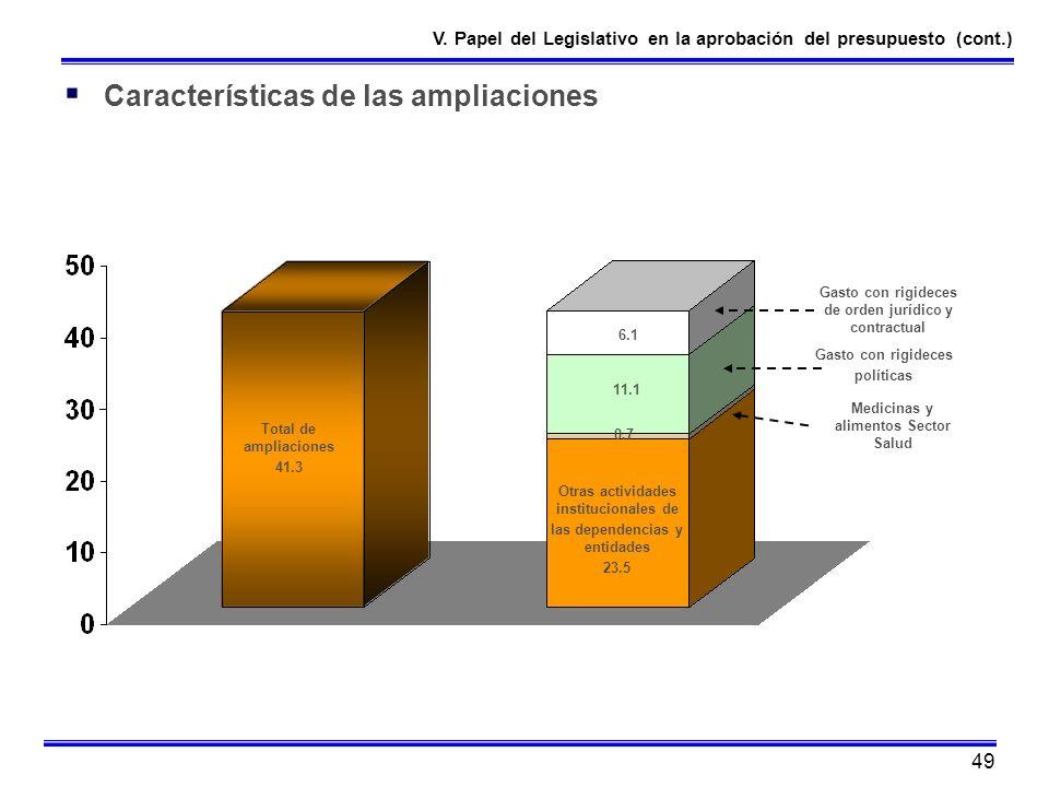 Características de las ampliaciones