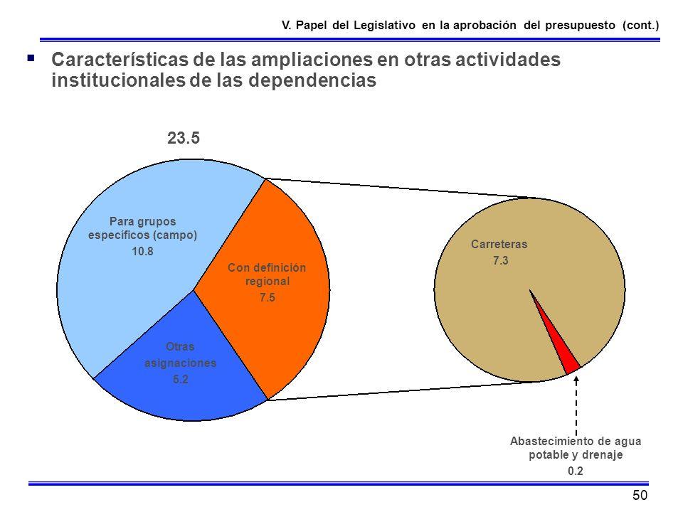 V. Papel del Legislativo en la aprobación del presupuesto (cont.)