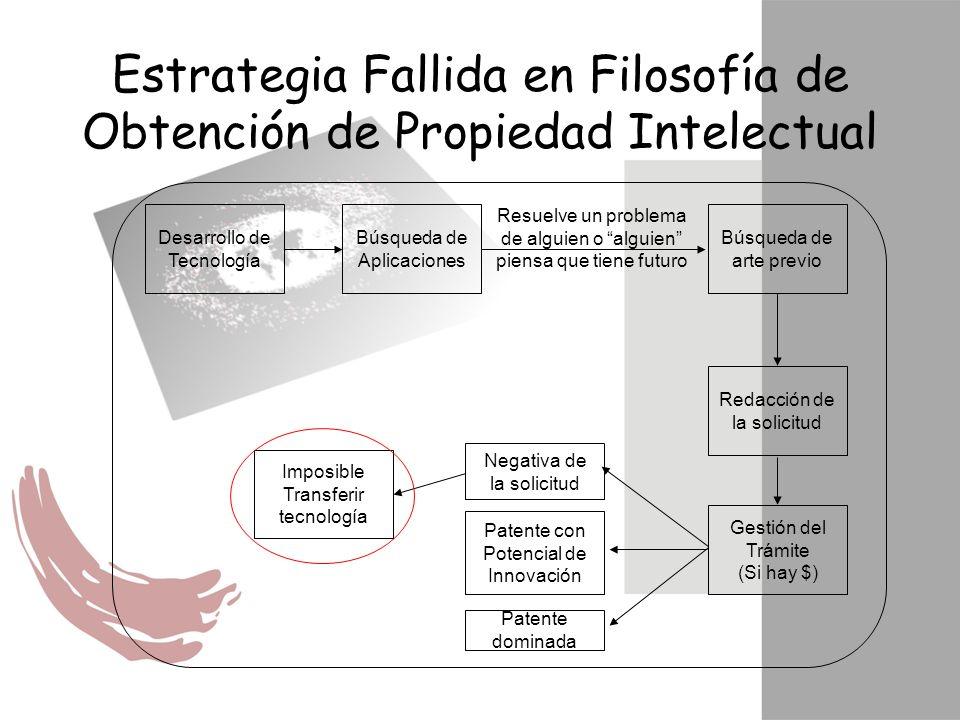 Estrategia Fallida en Filosofía de Obtención de Propiedad Intelectual