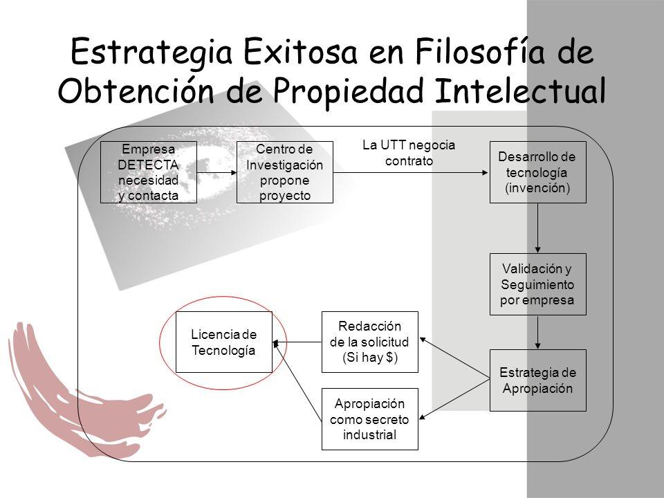 Estrategia Exitosa en Filosofía de Obtención de Propiedad Intelectual