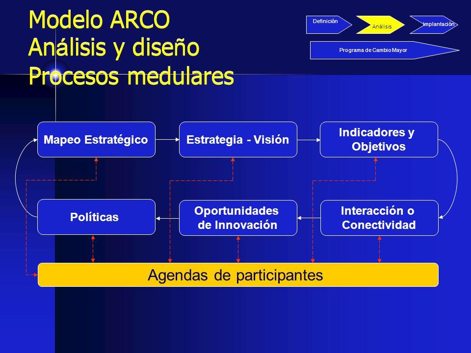 Modelo ARCO Análisis y diseño Procesos medulares