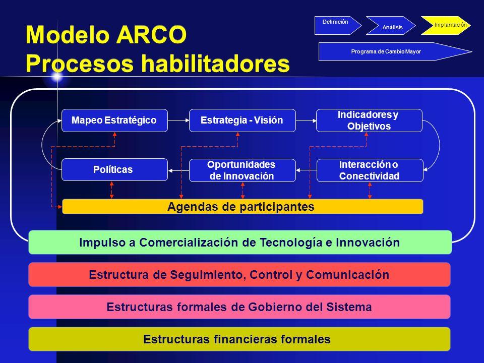 Modelo ARCO Procesos habilitadores