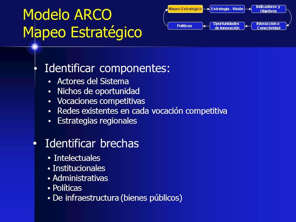 Modelo ARCO Mapeo Estratégico