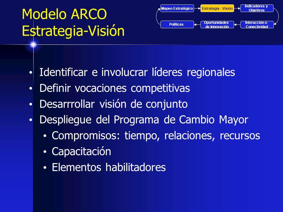 Modelo ARCO Estrategia-Visión