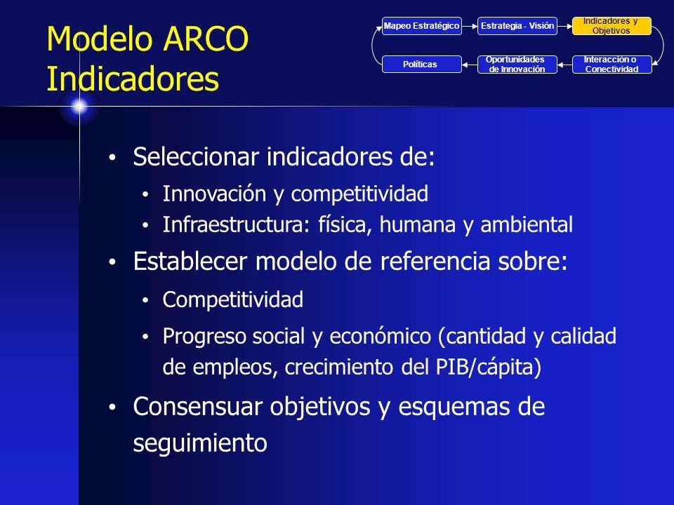 Modelo ARCO Indicadores