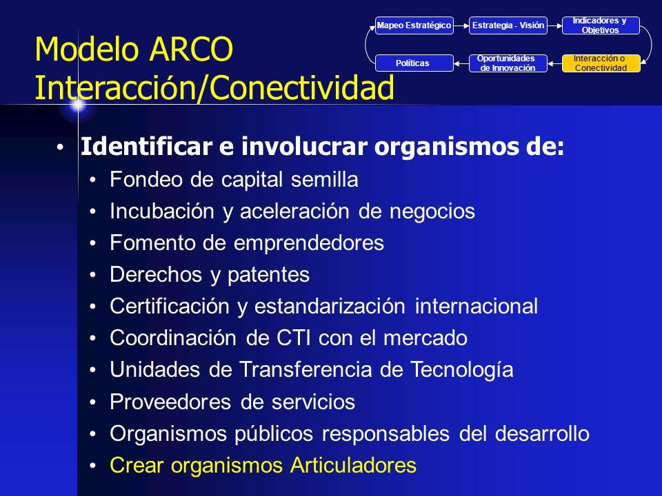 Modelo ARCO Interacción/Conectividad