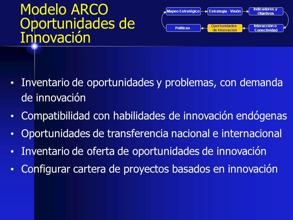 Modelo ARCO Oportunidades de Innovación