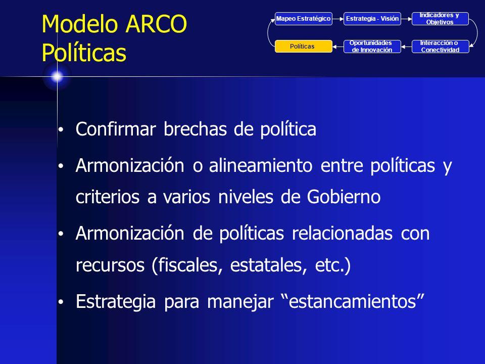 Modelo ARCO Políticas Confirmar brechas de política