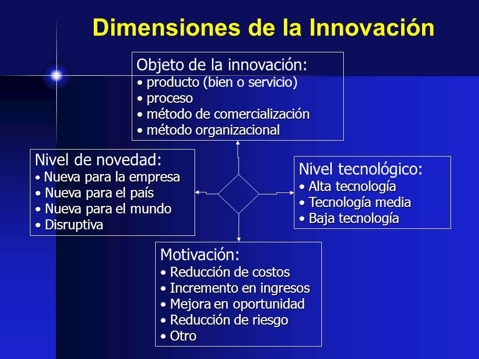 Dimensiones de la Innovación