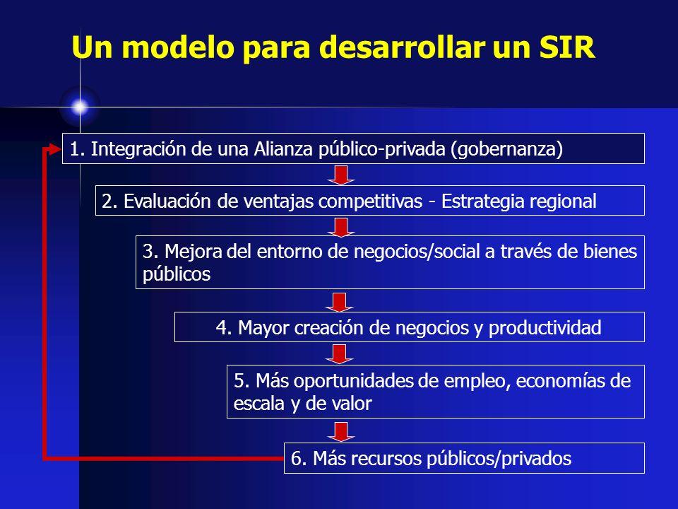 Un modelo para desarrollar un SIR