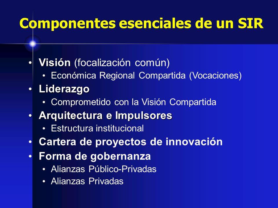 Componentes esenciales de un SIR