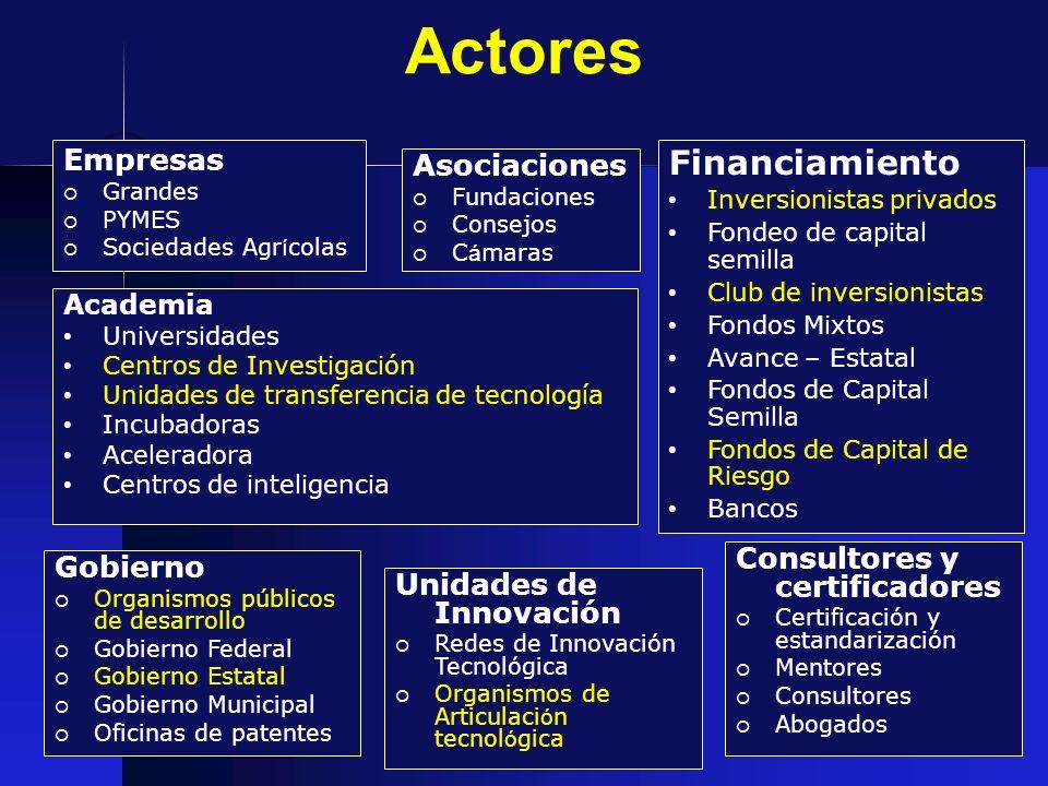 Actores Financiamiento Empresas Asociaciones