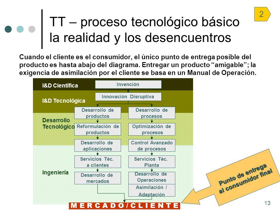 TT – proceso tecnológico básico la realidad y los desencuentros