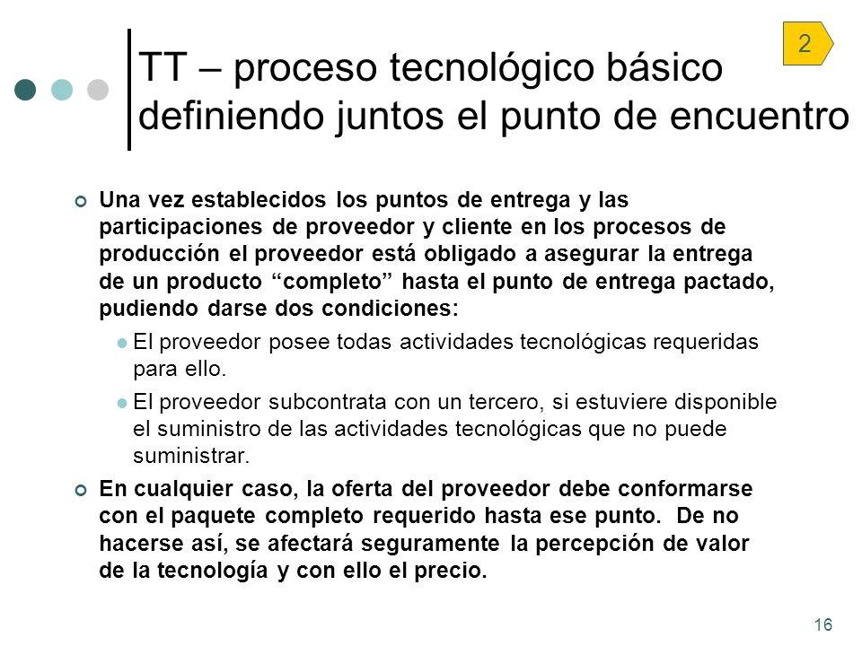 TT – proceso tecnológico básico definiendo juntos el punto de encuentro