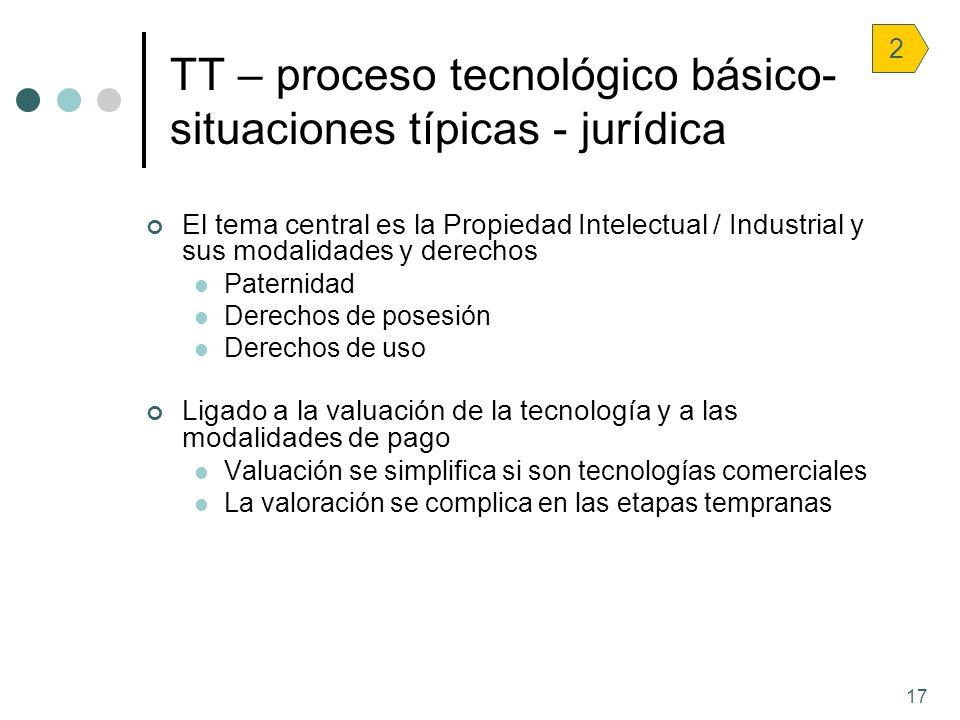 TT – proceso tecnológico básico- situaciones típicas - jurídica