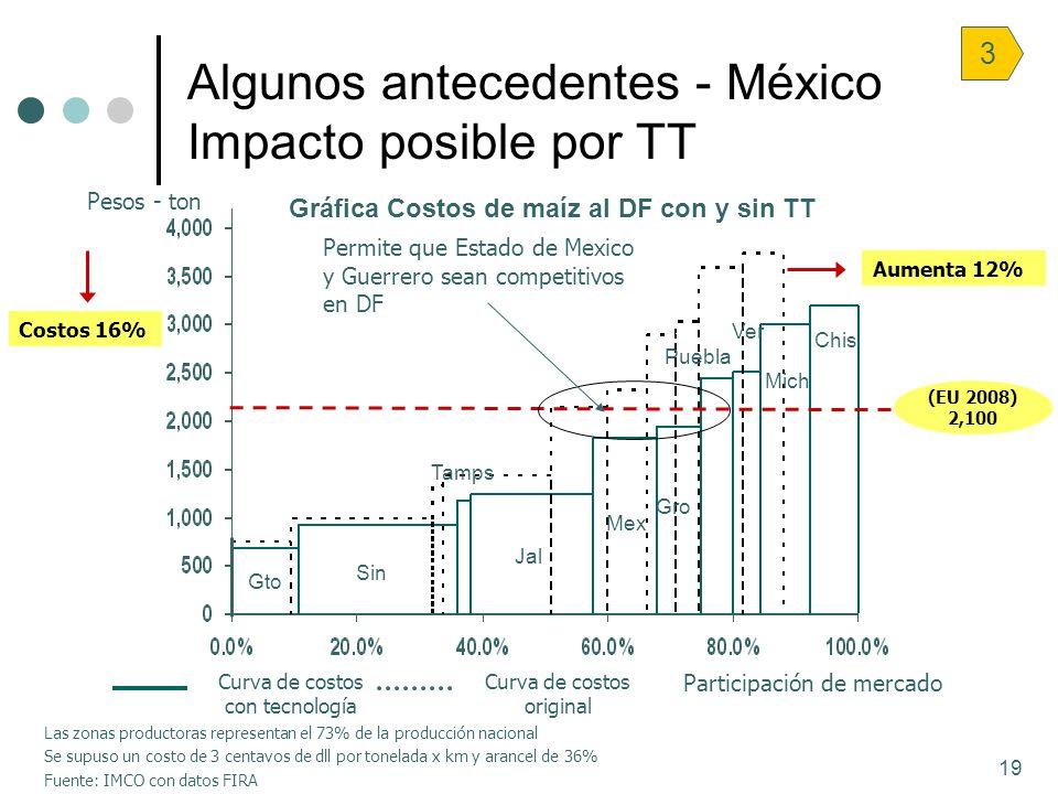 Algunos antecedentes - México Impacto posible por TT
