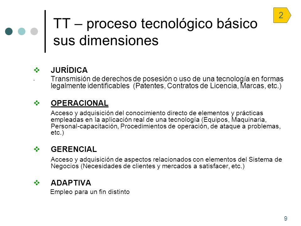 TT – proceso tecnológico básico sus dimensiones