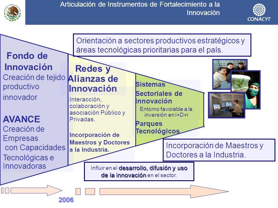 Articulación de Instrumentos de Fortalecimiento a la Innovación