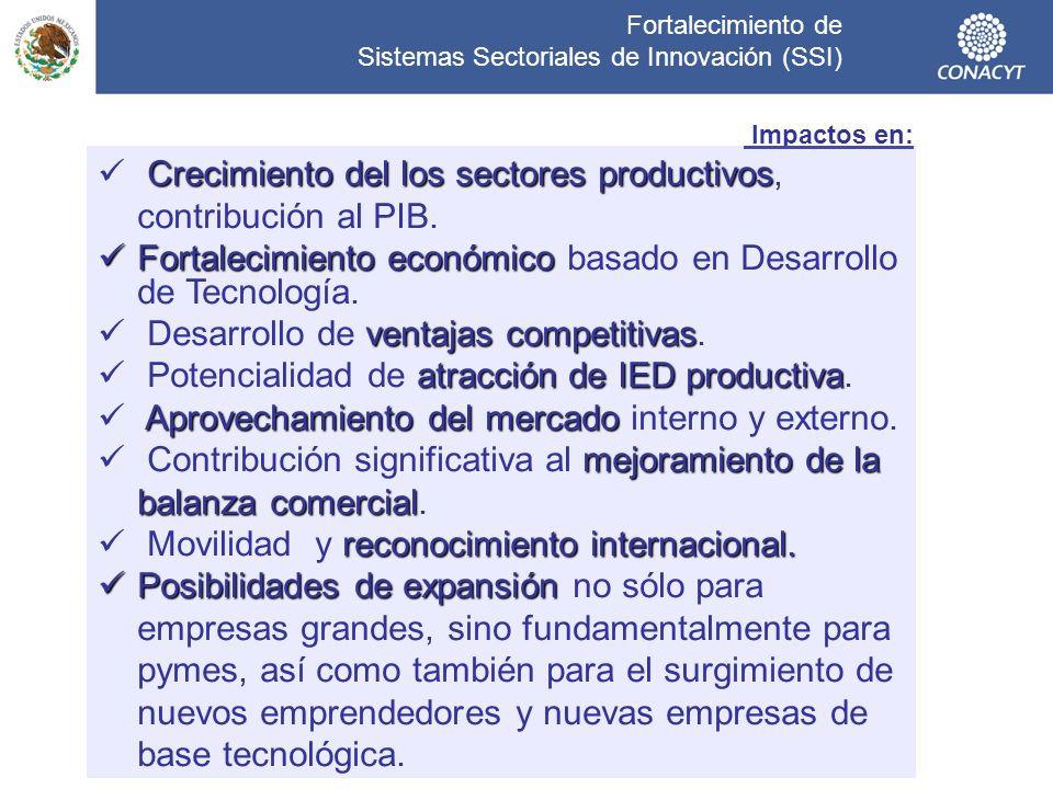 Fortalecimiento de Sistemas Sectoriales de Innovación (SSI)
