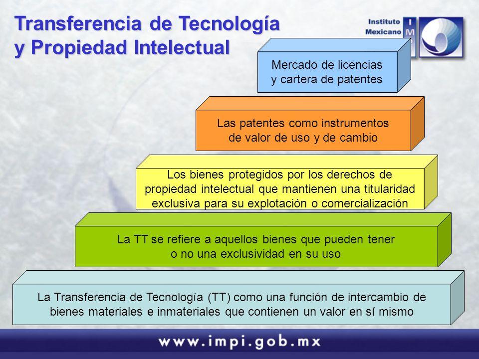 Transferencia de Tecnología y Propiedad Intelectual