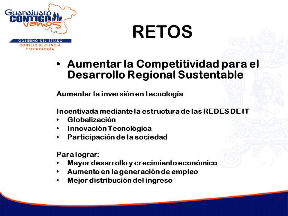 RETOS Aumentar la Competitividad para el Desarrollo Regional Sustentable. Aumentar la inversión en tecnología.