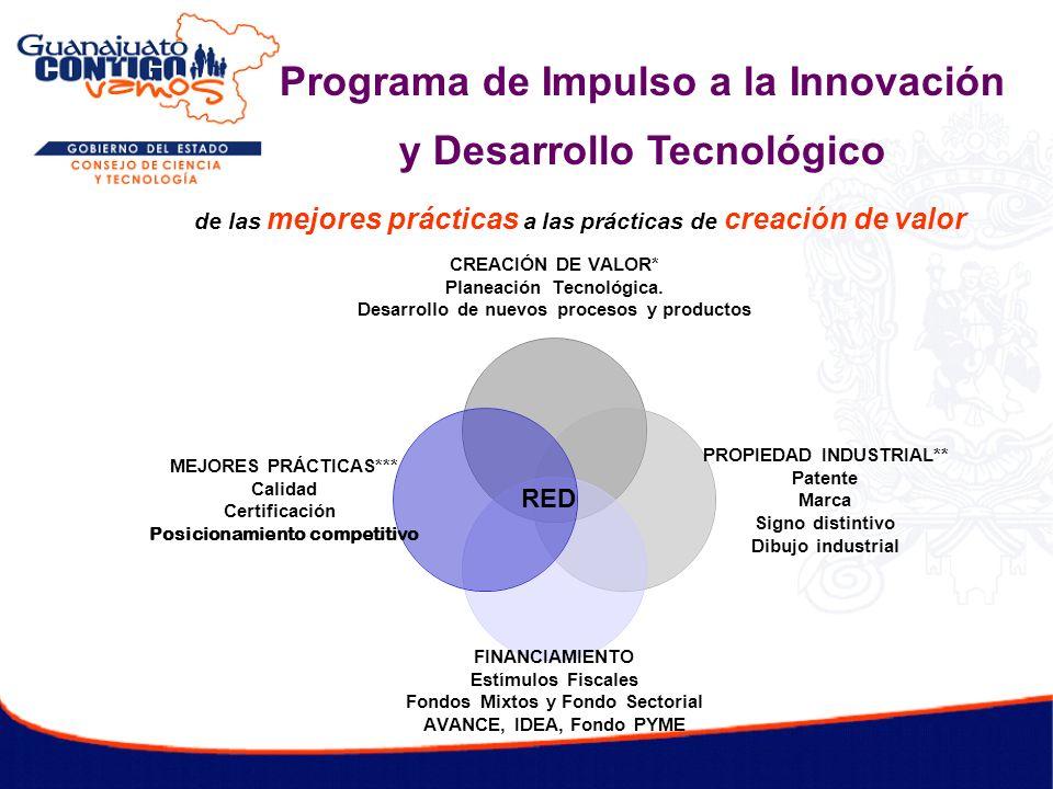 Programa de Impulso a la Innovación y Desarrollo Tecnológico