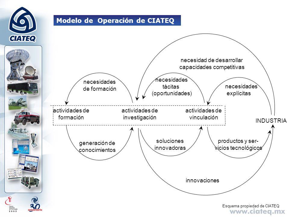Modelo de Operación de CIATEQ