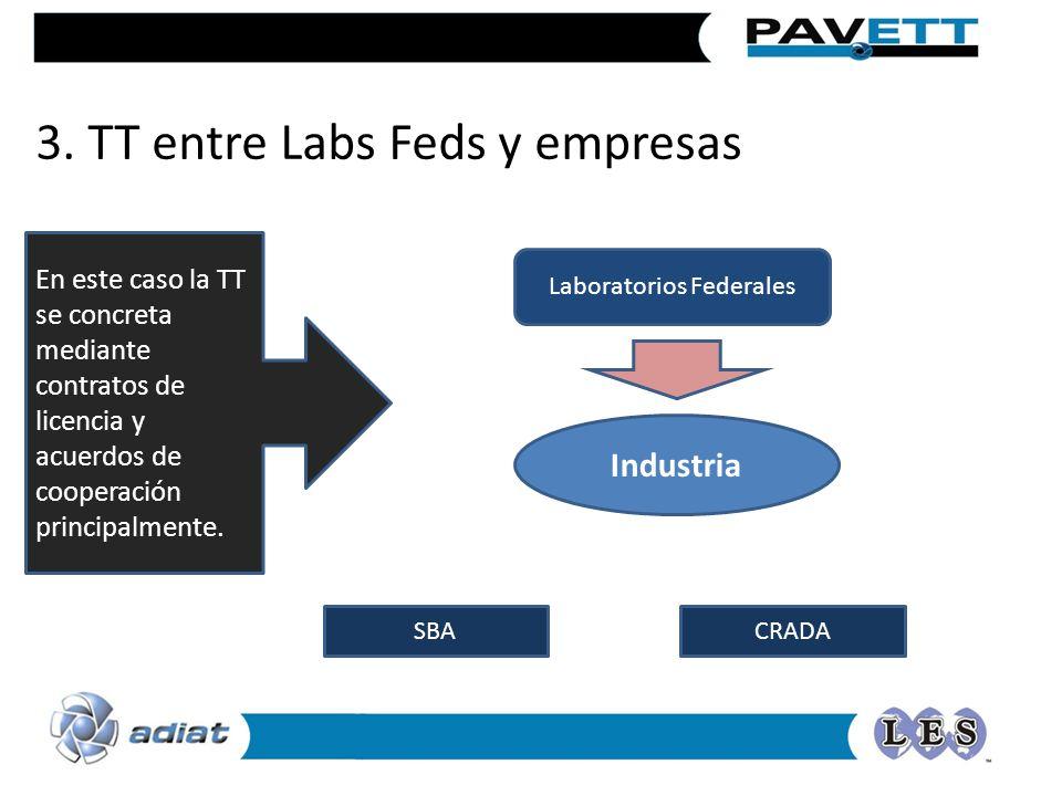 Laboratorios Federales