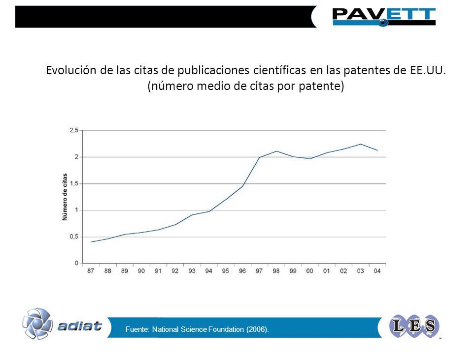 Evolución de las citas de publicaciones científicas en las patentes de EE.UU. (número medio de citas por patente)