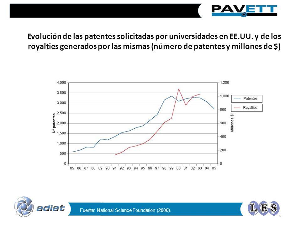 Evolución de las patentes solicitadas por universidades en EE. UU